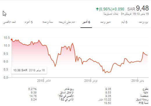 سهم دار الاركان اغلاق9.48 اشتر وقفل على السهم