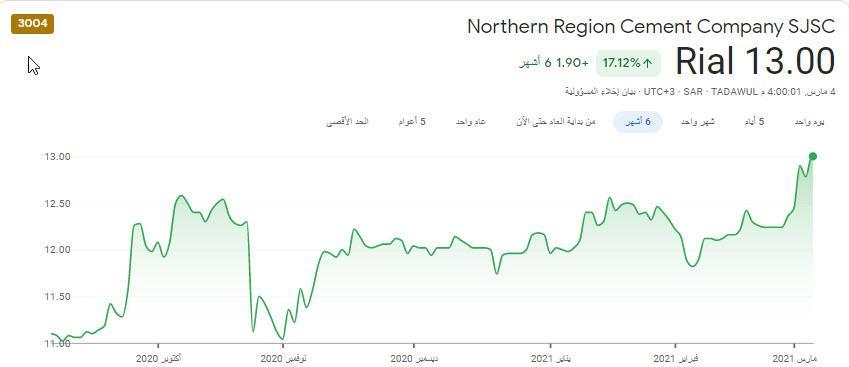 من فرص السوق ... عريس الشمال .. حسب التحليل الفني جاهز لصعود