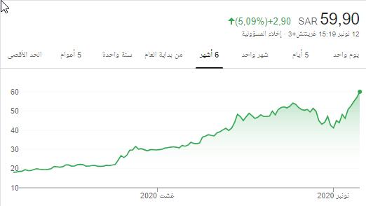 سهم شمس - هوامير البورصة السعودية