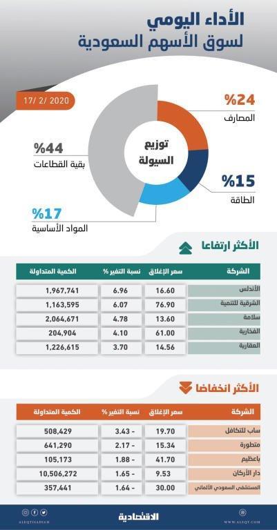 الأسهم السعودية ترتفع 35 نقطة متجاهلة ضغوط البيع .. والسيولة عند 2.4 مليار
