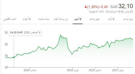 رد: سهم البابطين 2320 اليوم توزيع الارباح