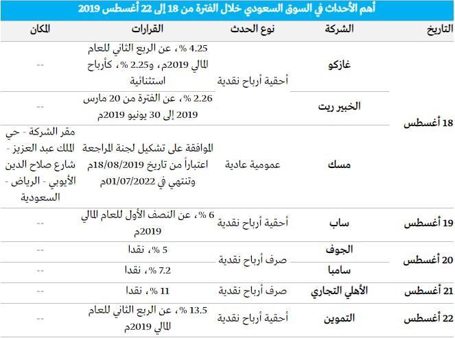 رد: 👇متابعة هوامير البورصة اللـــحــــ الاثنين 🕙 19 / 08 / 2019 ـــــــظية👇