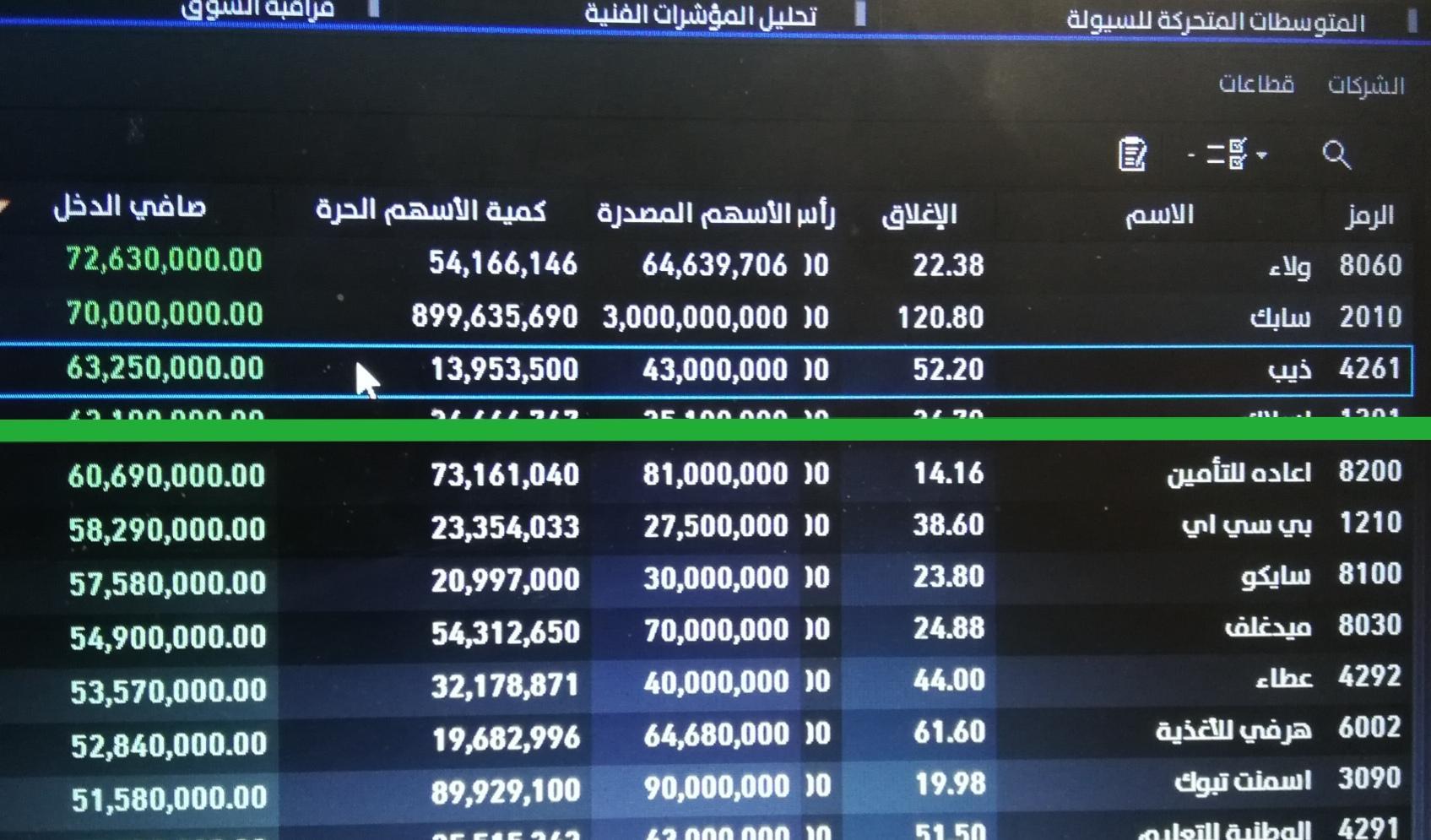رد: شركة ذيب عدد الأسهم الحرة 14 مليون