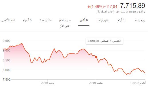 الأخبار الاقتصادية المحلية والعالمية ليوم الخميس 2019/10/10