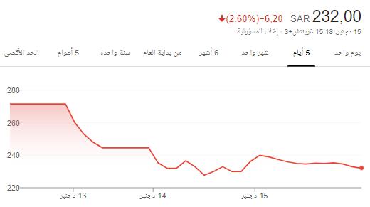 سهم الصمعاني  // 1832// 232 اغلاق 🛑 (مراقبه)