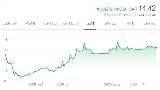 سهم اتحاد الخليج للمتابعه