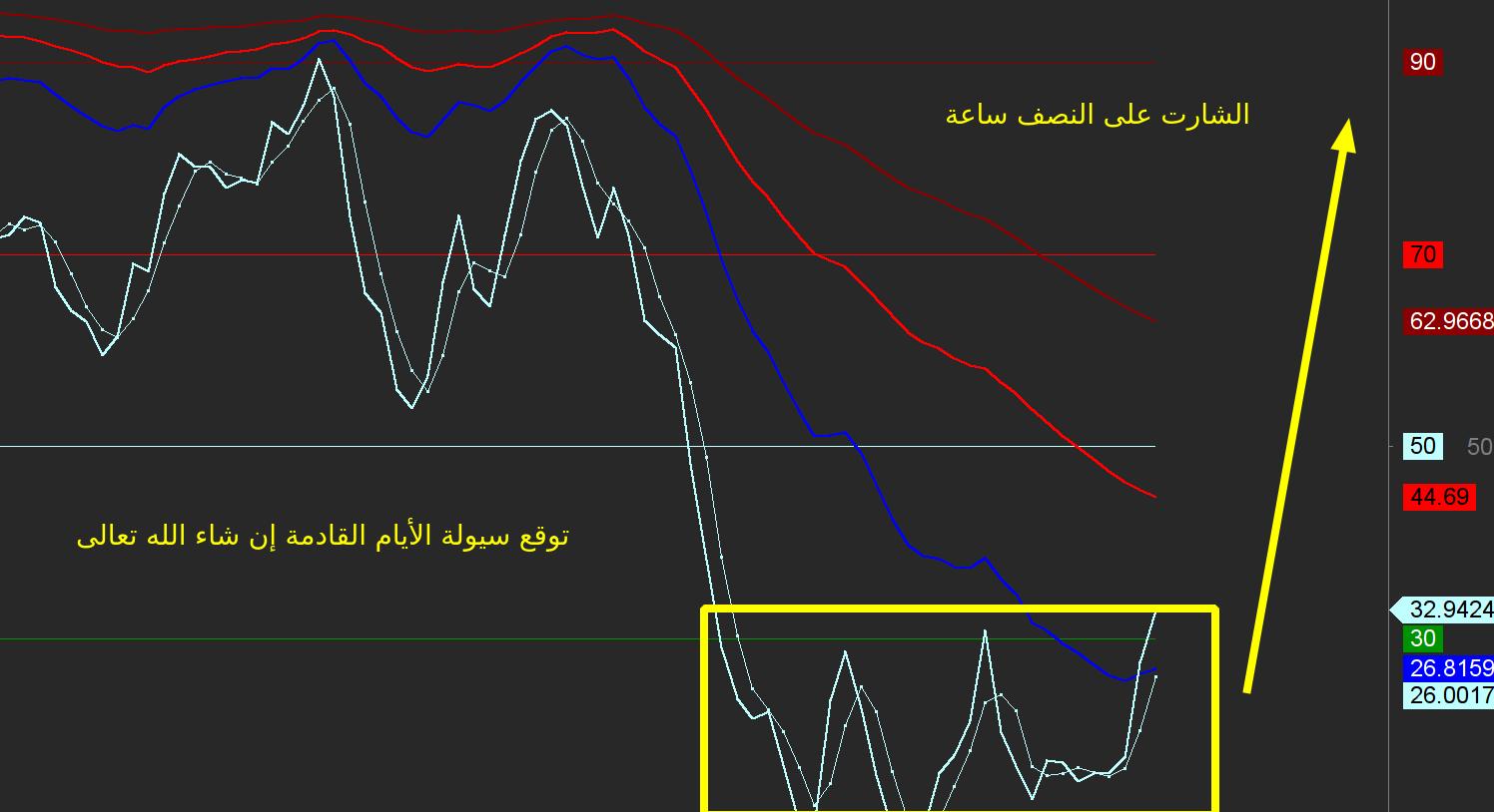 رد: المؤشر العام تحت المجهر (من الفريم الزمني القصير وحتى الفريم الزمني الك