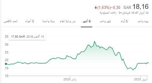 رد: كل محفظتي سهم إسمنت أإم القرى ..