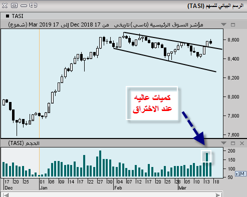 رد: السوق كسر وتد صاعد تم اختباره ...