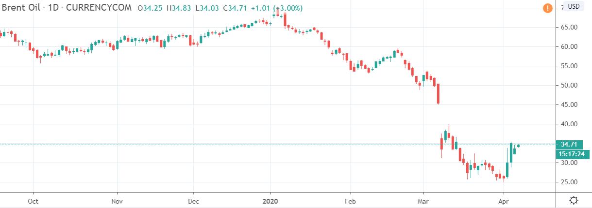 مبروك ارتداد النفط الف مبرووووووك وكذلك ارتفاعات الداو جونز 1700
