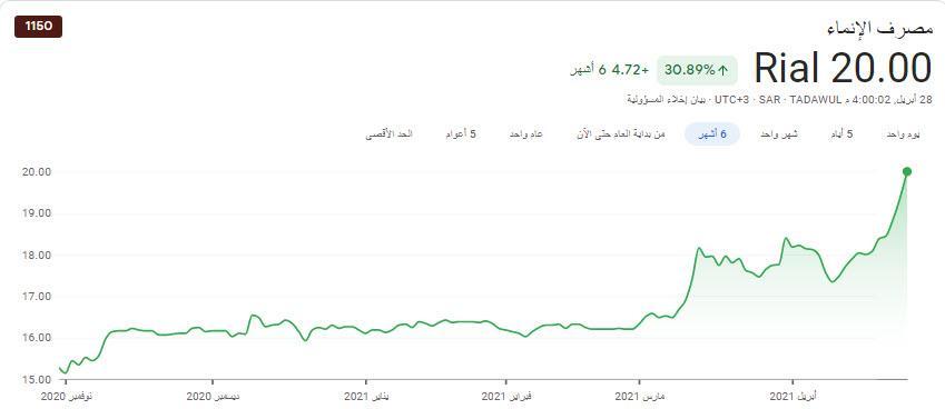 الحمدلله الانماء من خسارة  200 الف لربح 9  الاف