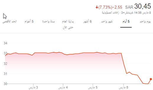 سهم أرامكو يتجه لتسجل أول نسبة دنيا منذ الادراج >>> كم ...