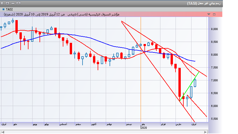 رد: الصانع ناوي يكسر القاع