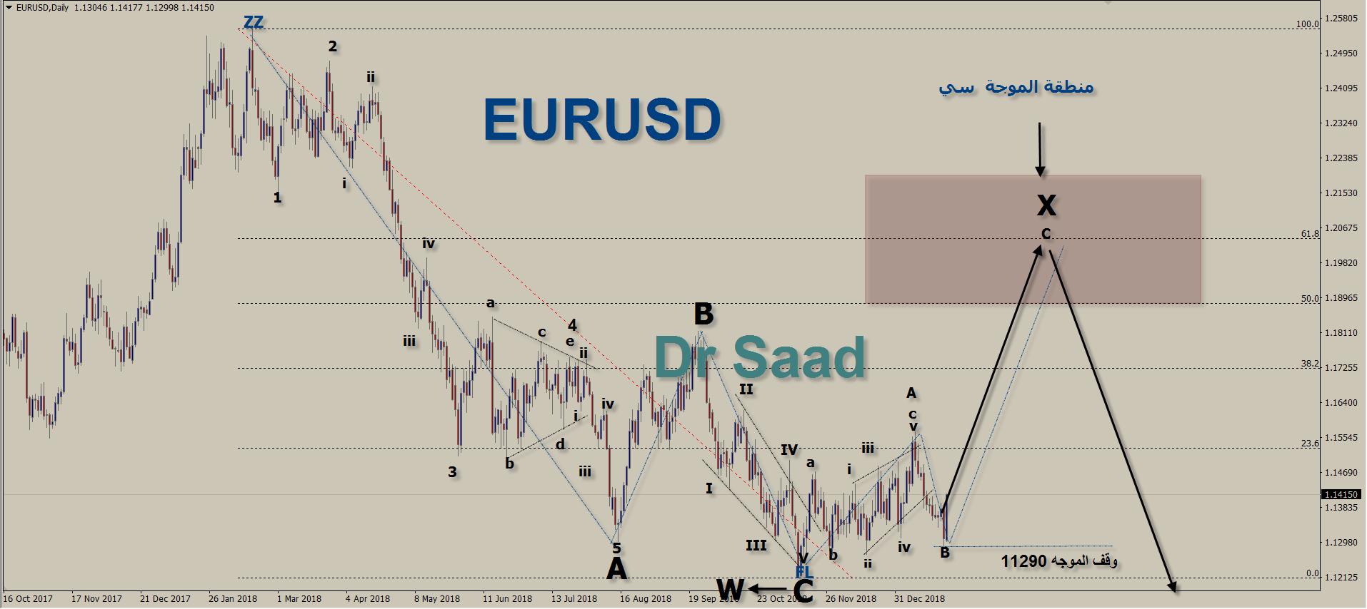 رد: اليورو شهر فبرارير ومارس 2019 ومستويات 120