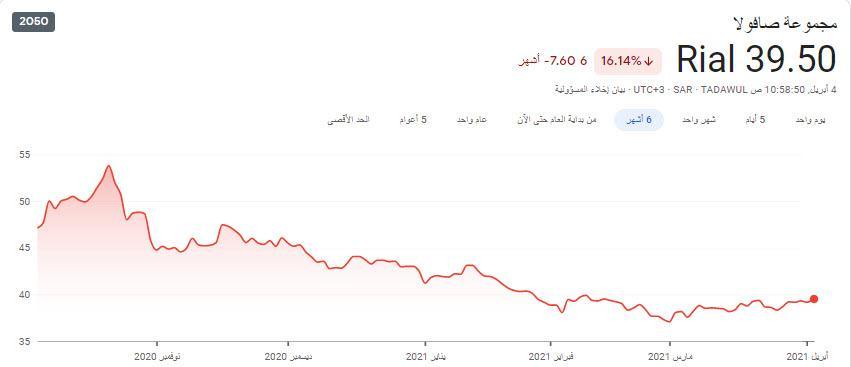 صافولا تعتزم شراء 1.2 مليون سهم من أسهمها