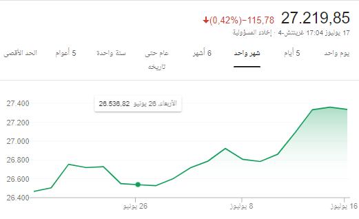 اشم ريحه الداو جونز 27200 قيم اوفر