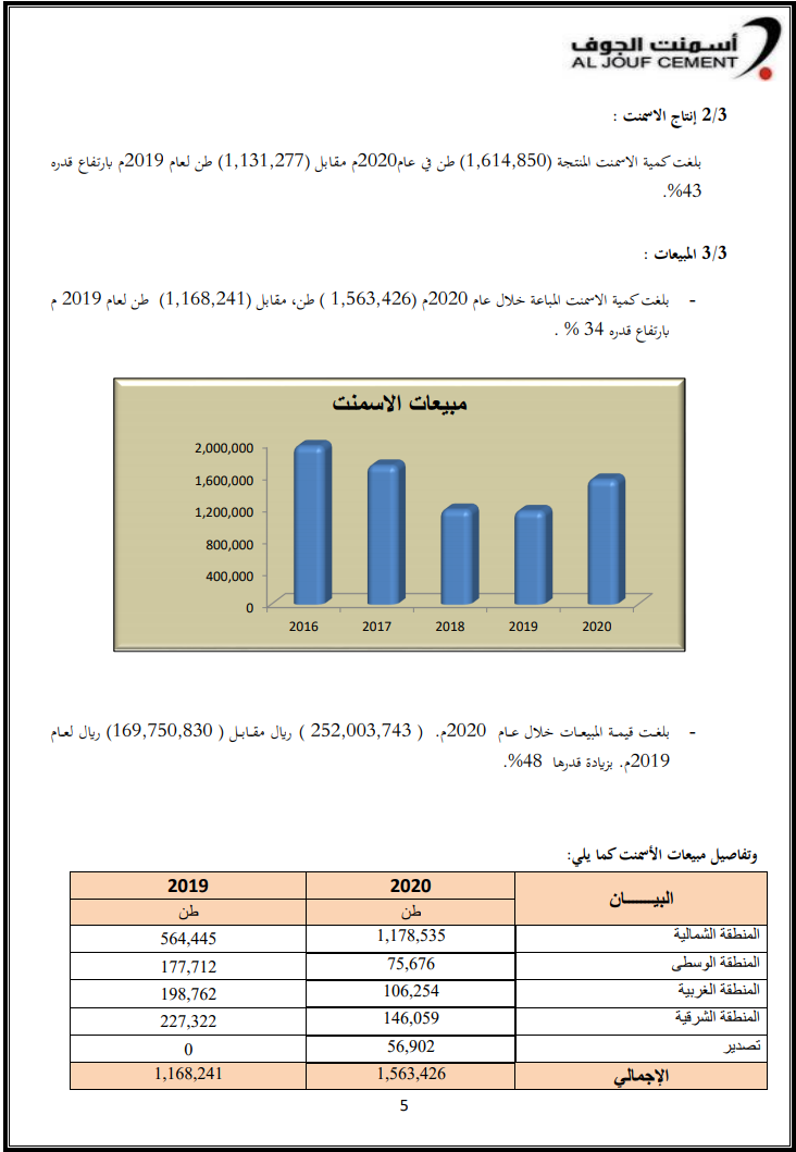 تقرير مجلس ادارة اسمنت الجوف 2020