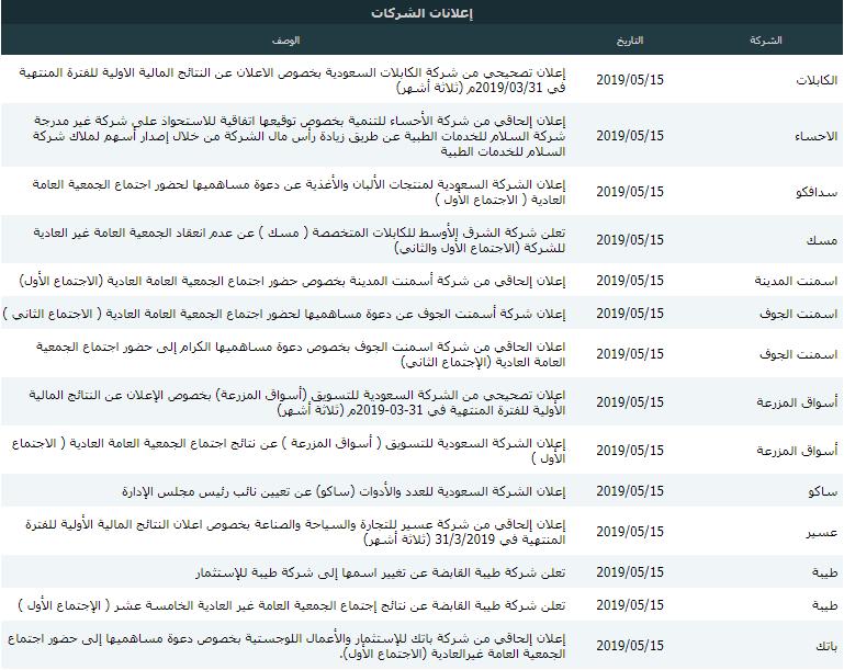 رد: 👇متابعة هوامير البورصة اللـــحــــ الخميس 🕙 16/ 05/ 2019 ـــــــظية👇