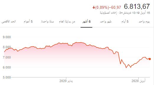 السوق نزول بنكهة شراء _اسهم استثمارية + النفط والله الموفق