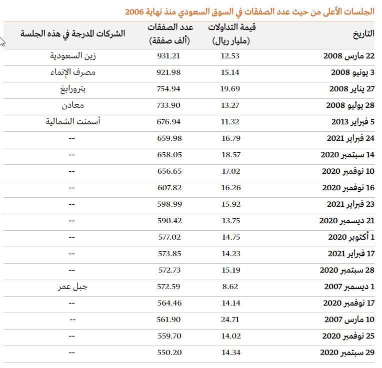 السوق السعودي: الصفقات اليومية تسجل أعلى مستوياتها منذ 2006 .. لتصل إلى 660