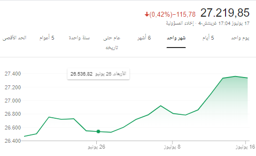 رد: اشم ريحه الداو جونز 27200 قيم اوفر