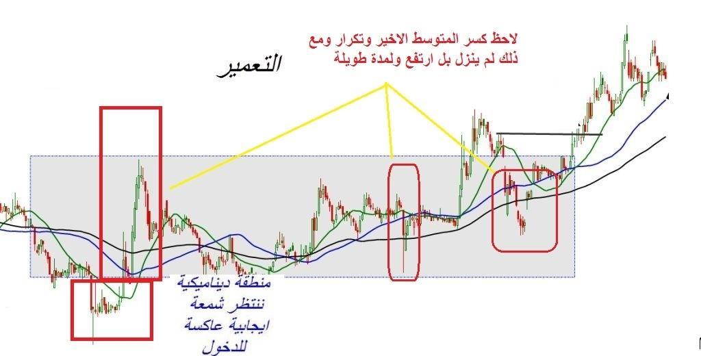 رد: لجميع الرواد الطريقة البسيطة للربح في سوق الأسهم (الدرس الأول)ما اعظمك ايتها البس