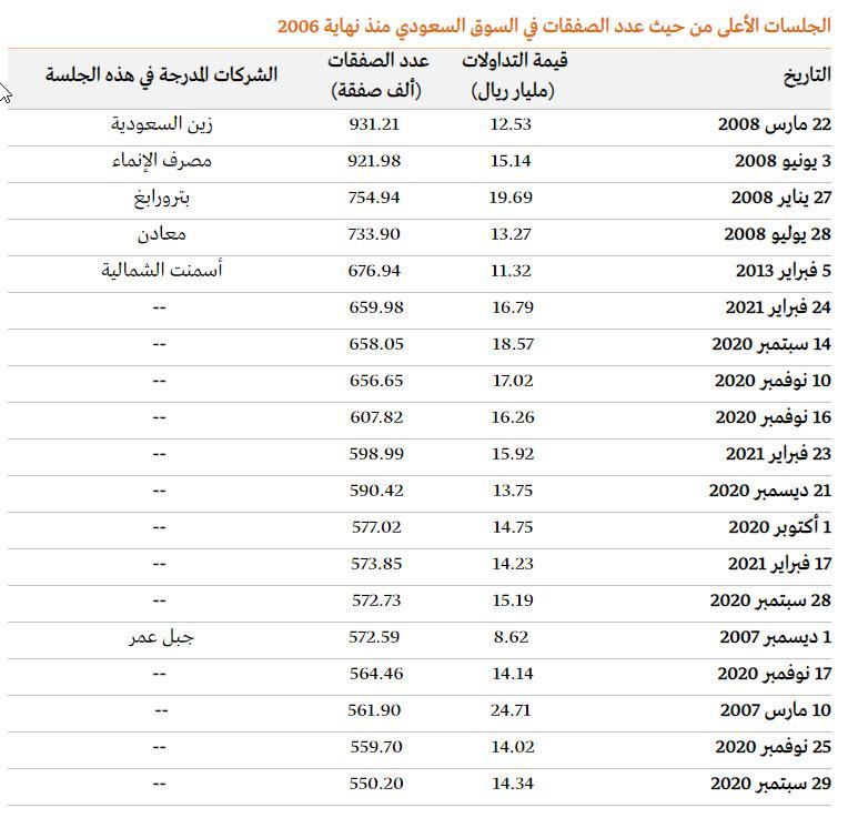 رد: السوق السعودي: الصفقات اليومية تسجل أعلى مستوياتها منذ 2006 .. لتصل إلى