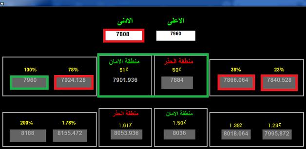 رد: المؤشر العام وخط بارليف 2 ( 7808 )