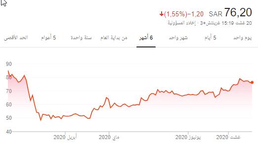 في عز التخويف من الشرقيه ...للسهم فزه قويه ..استراتيجيه النفق المضئ