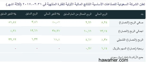 مبروك ياسبوكة ربحية السهم 1.74 والربع المماثل 0.97