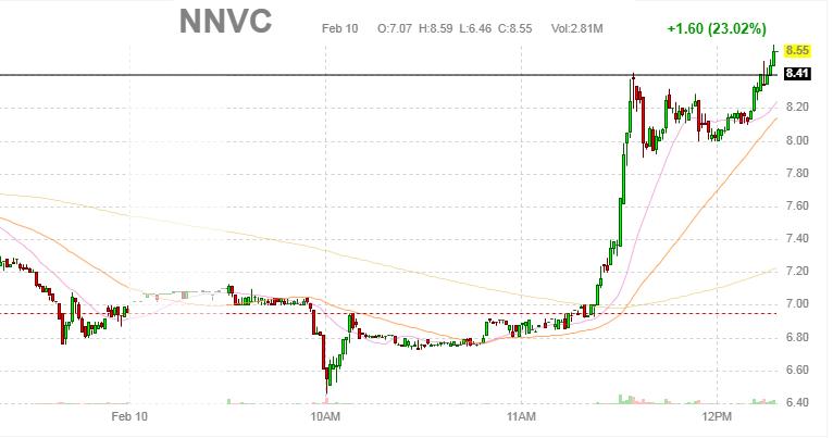 رد: Nnvc  8.40 $