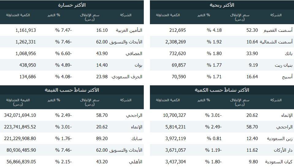 رد: 👇متابعة هوامير البورصة اللـــحــــ الخميس 🕙 10 / 10/ 2019 ـــــــظية👇