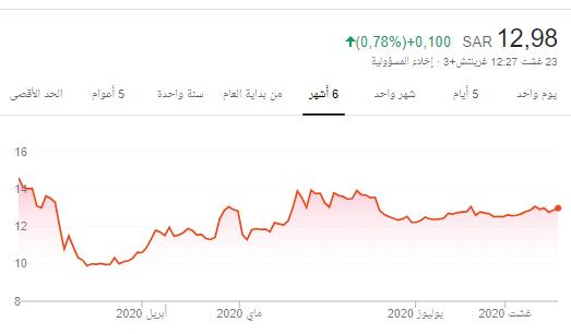 سهم أنابيب العربية 2200