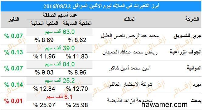 تغيرات كبار الملاك السوق السعودي d.php?hash=6N7PWBOIV
