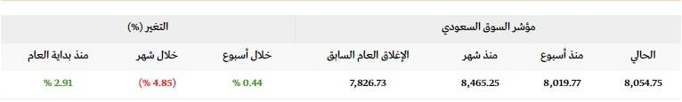 رد: 👇متابعة هوامير البورصة اللـــحــــ الاحد 🕙 08 / 09 / 2019 ـــــــظية👇
