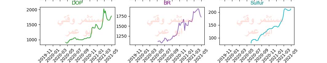 رد: متابعة أسعار منتجات البتروكيماويات حتى نهاية شهر أبريل 2021