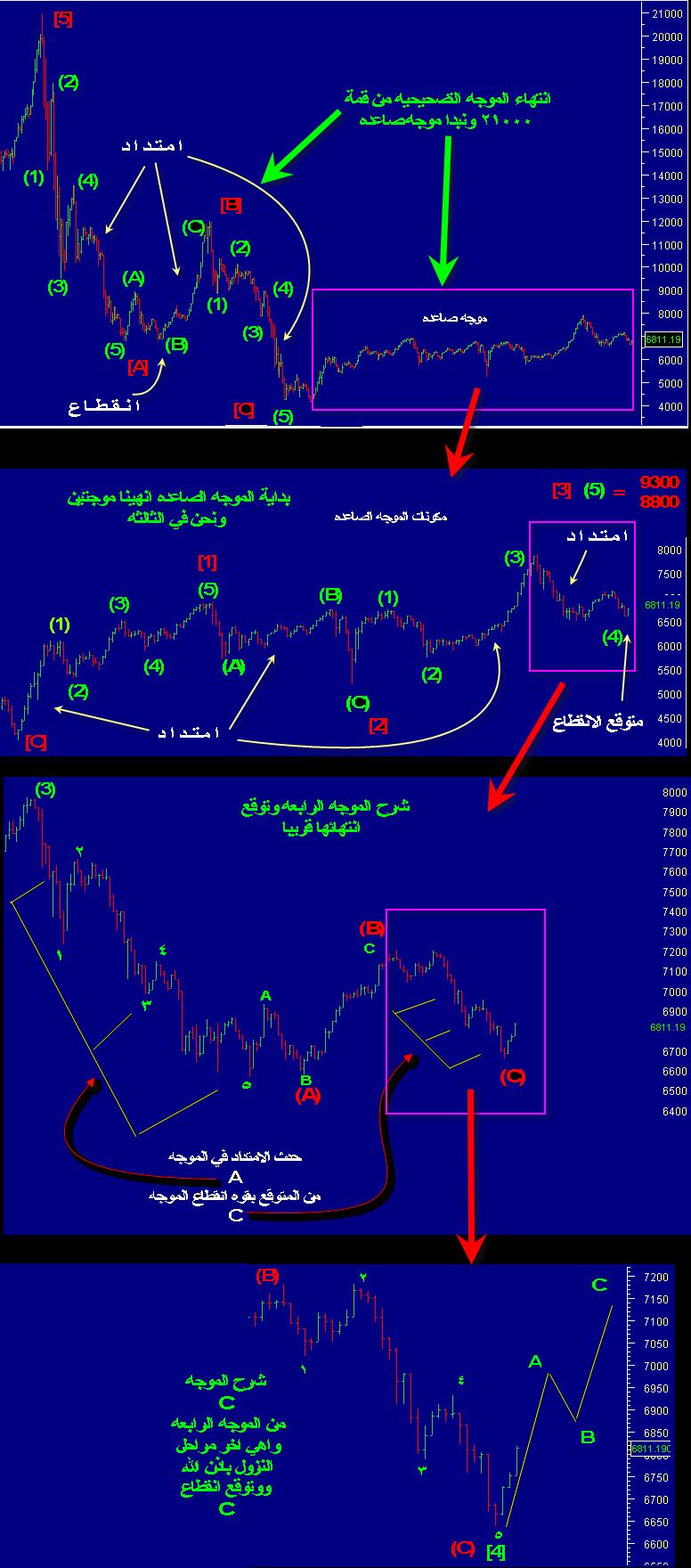 تاسي تحليل متدرج لمعرفة الموقع الحالي من التاريخ السابق ( تاسي انهى التصحيح ) نادي خبراء المال
