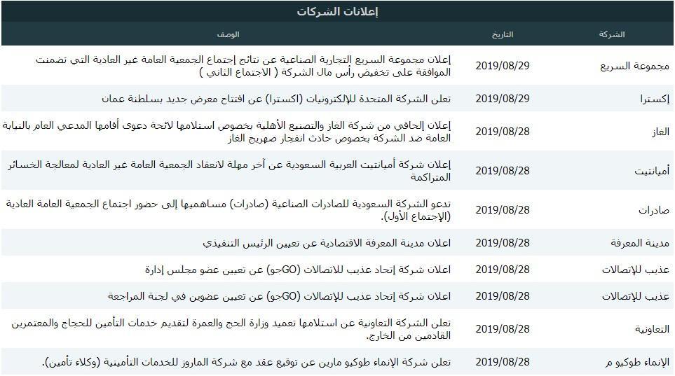 رد: 👇متابعة هوامير البورصة اللـــحــــ الاحد 🕙 01 / 09 / 2019 ـــــــظية👇