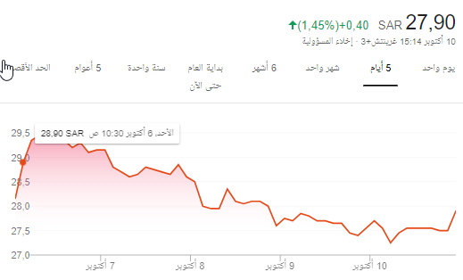 ( سهم جبل عمر - من الاحد وبالله التوفيق )