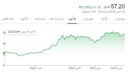 سهم سهم الاسماك 6050  للمتابعة وبالله التوفيق