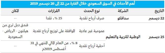 رد: 🕙 متابعة هوامير البورصة اللـــحــــ الخميس ✍ 26 / 12 / 2019 ـــــــظية👇