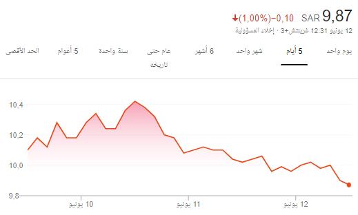 رد: سهم أنعام والسر المدفون 9.86 متابعة بصمت