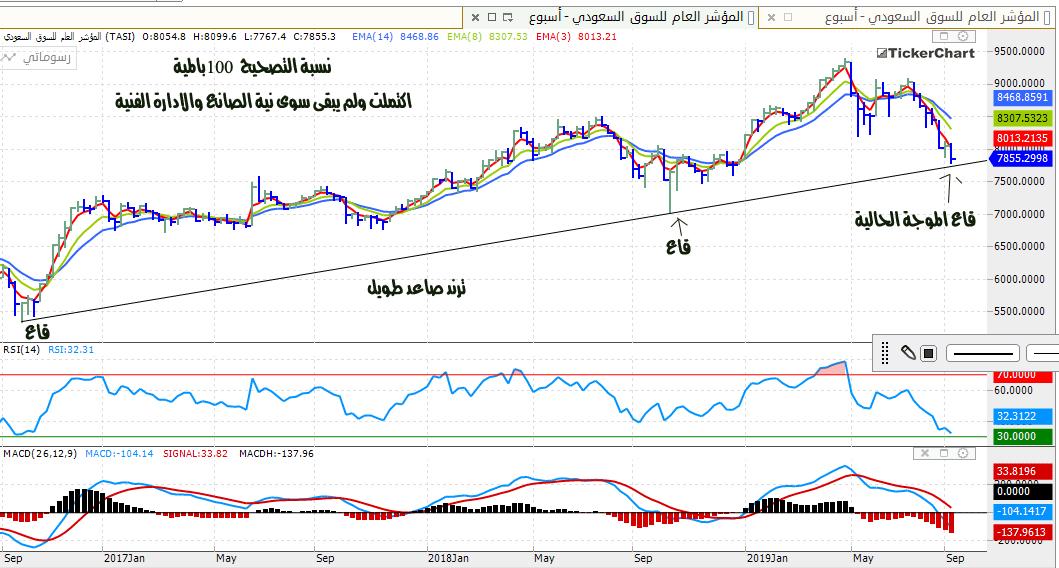 رد: السوق نزل الف نقطة من قمة 9400 ويقترب من تسجيل قاع الدخول غير المؤكد