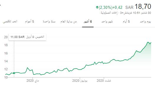 سهم التامين العربية.... خليجيه رقم 2