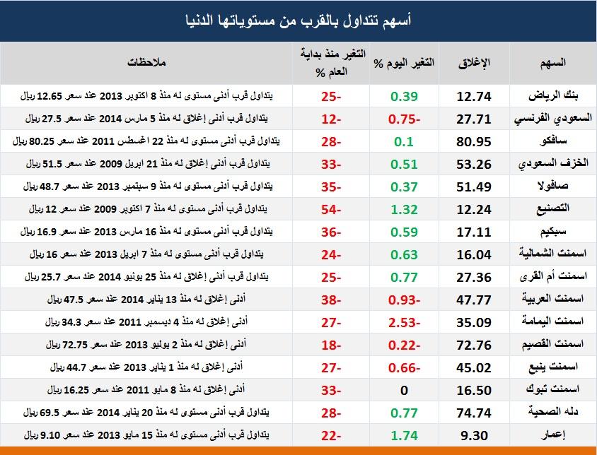 اسهم سعودية في القيعان 2016 D