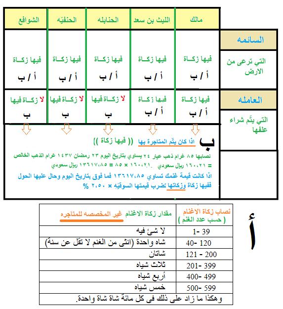 37f5fba9d57f0 كيفية زكاة الاسهم ؟ - الصفحة 6 - هوامير البورصة السعودية