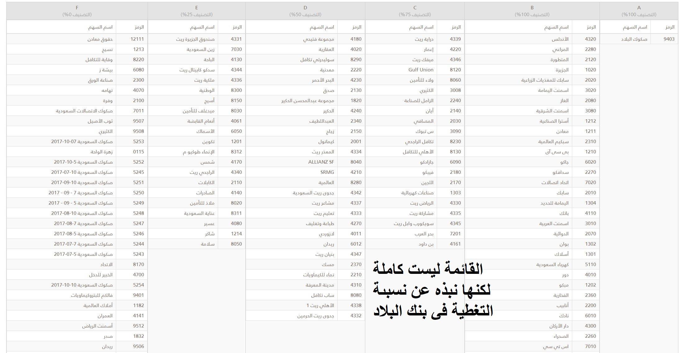 التسهيلات الإسلامية (دراية ,الراجحي , البلاد ) , تقرير مصور ومفصل