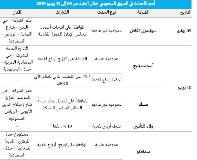 رد: 👇متابعة هوامير البورصة اللـــحــــ الخميس 🕙 13 / 06 / 2019 ـــــــظية👇