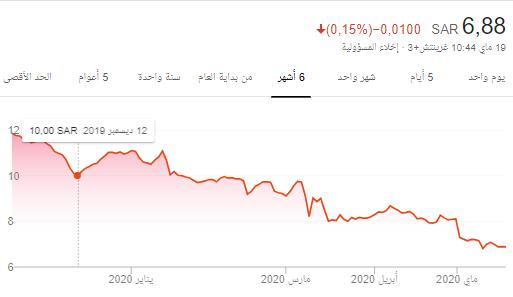 يامضارب دارالاركان يالنذل متى ناوي تزين سمعة السهم !!! - هوامير البورصة  السعودية