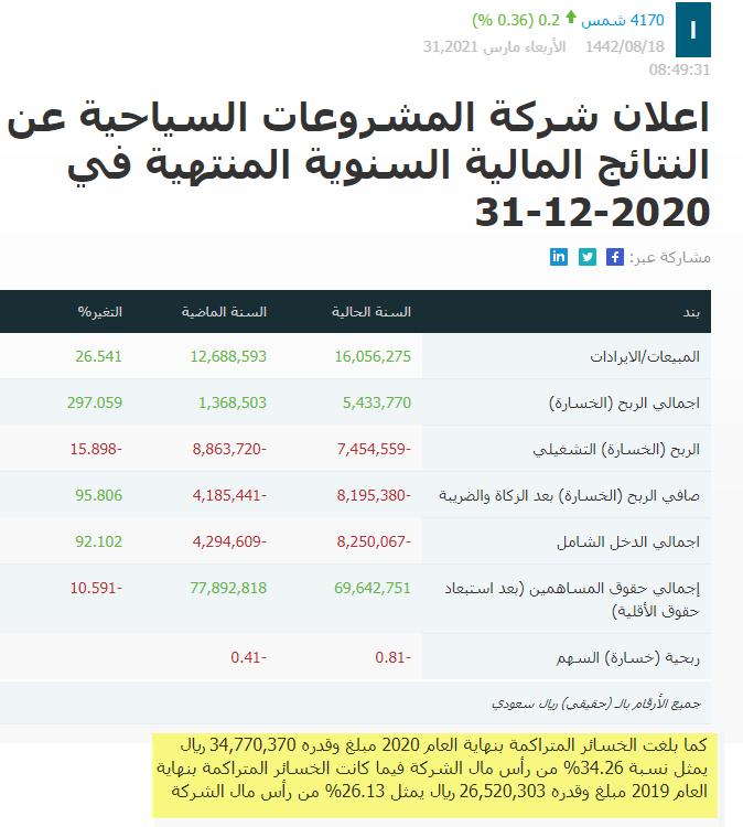 رد: هل شمس أعلنت نتائجها